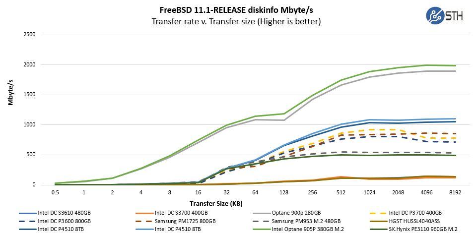 Intel Optane 905P 380GB M.2 SLOG ZIL Diskinfo MB