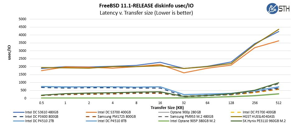 Intel Optane 905P 380GB M.2 SLOG ZIL Diskinfo Usec IO Zoom
