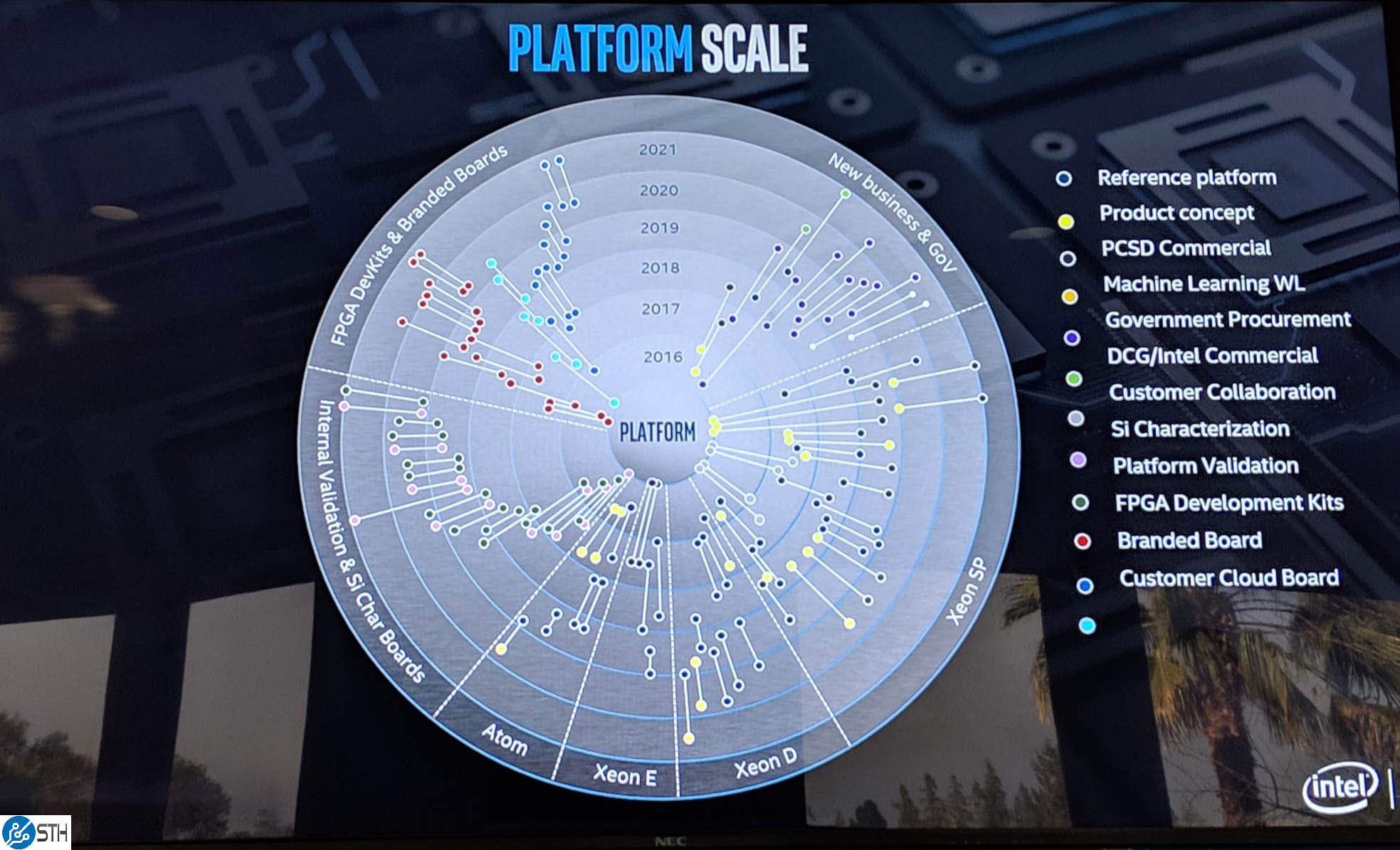 Intel Platform Chart Timeline And Segments Big
