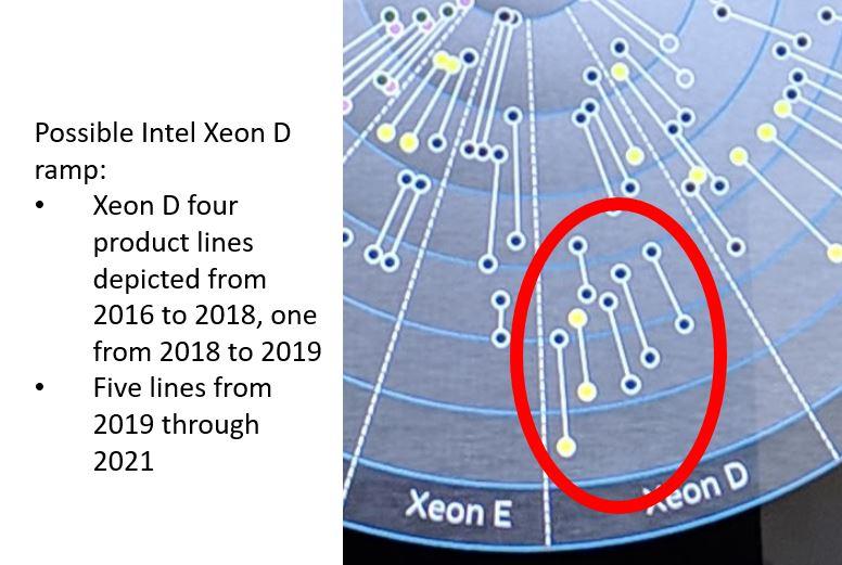 Intel Platform Chart Timeline And Segments Xeon D Ramp