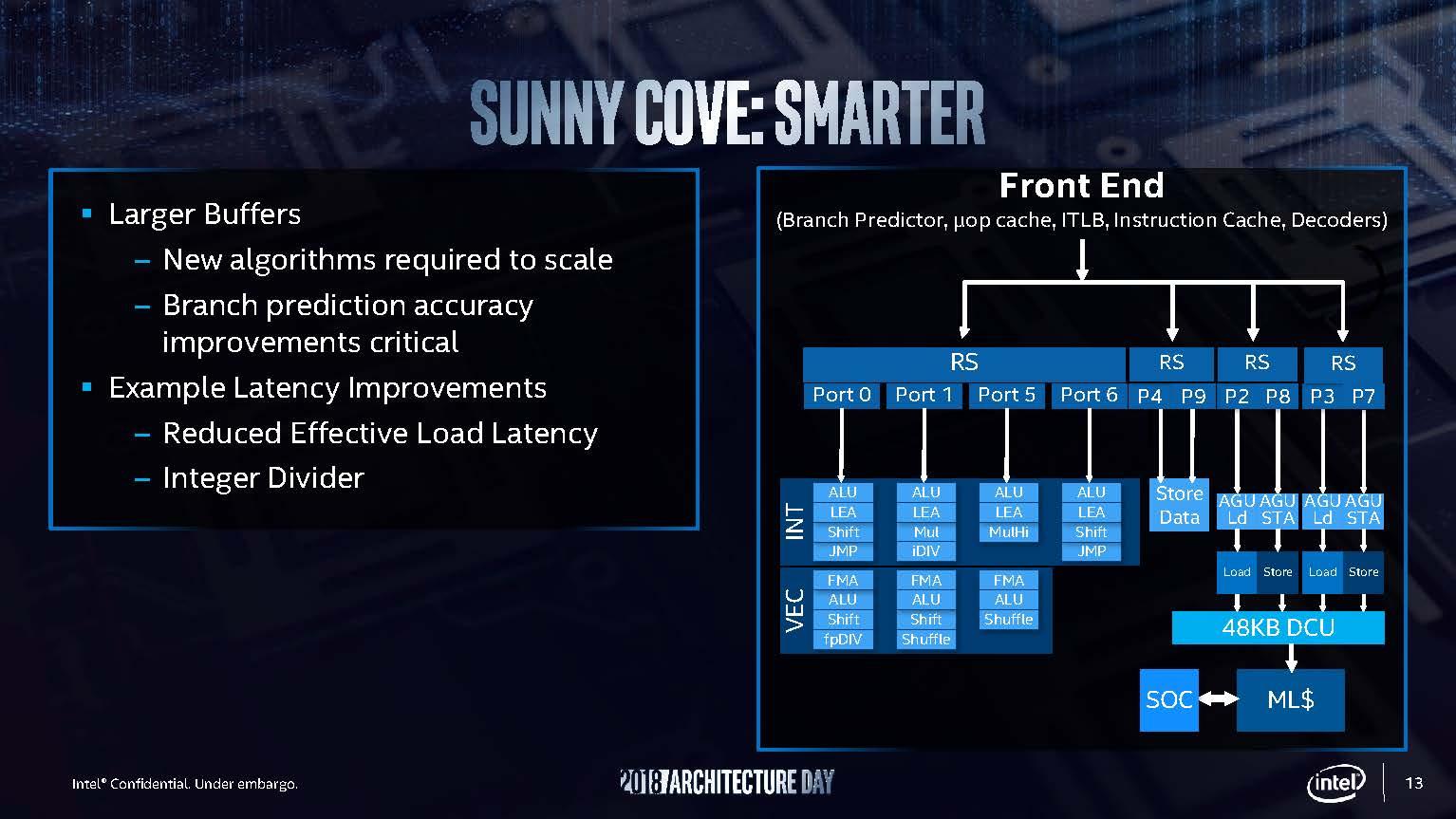 Intel Sunny Cove Smarter
