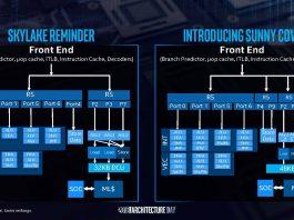 Intel Sunny Cove To Skylake Comparison