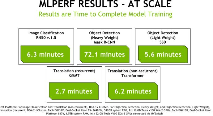 MLperf Overview NVIDIA Multi Node UPDATED