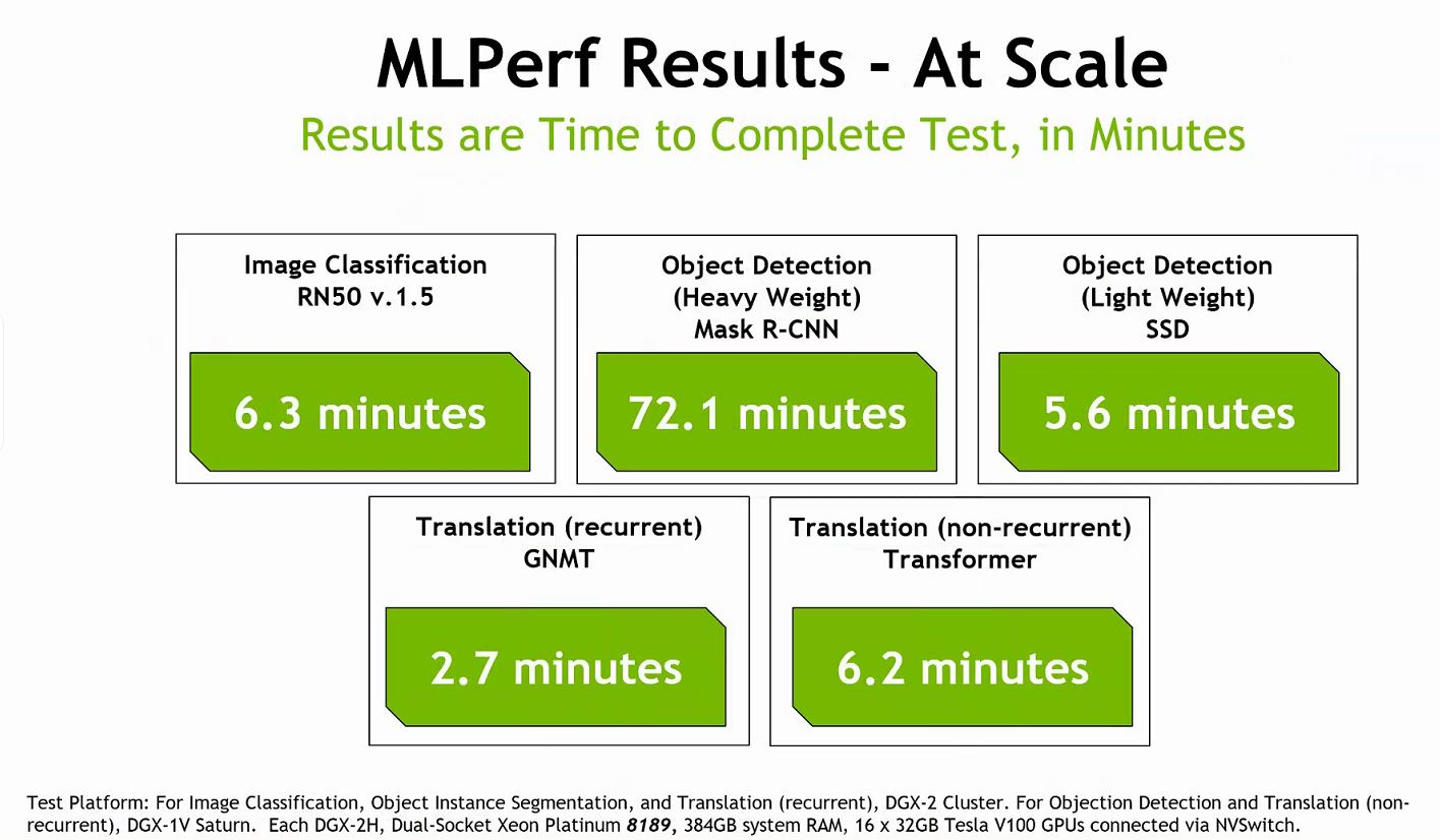 MLperf Overview NVIDIA Multi System