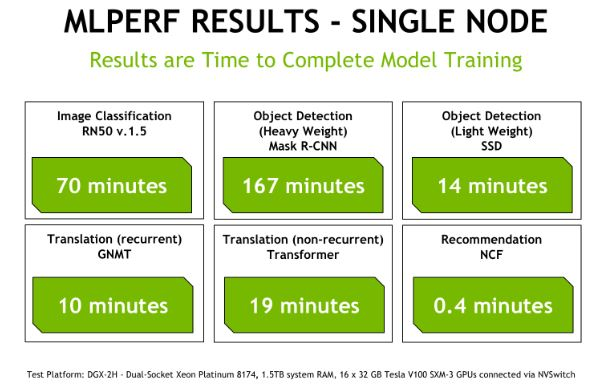 MLperf Overview NVIDIA Single Node UPDATED