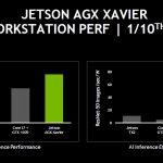 NVIDIA Jetson AGX Xavier Inference Performance