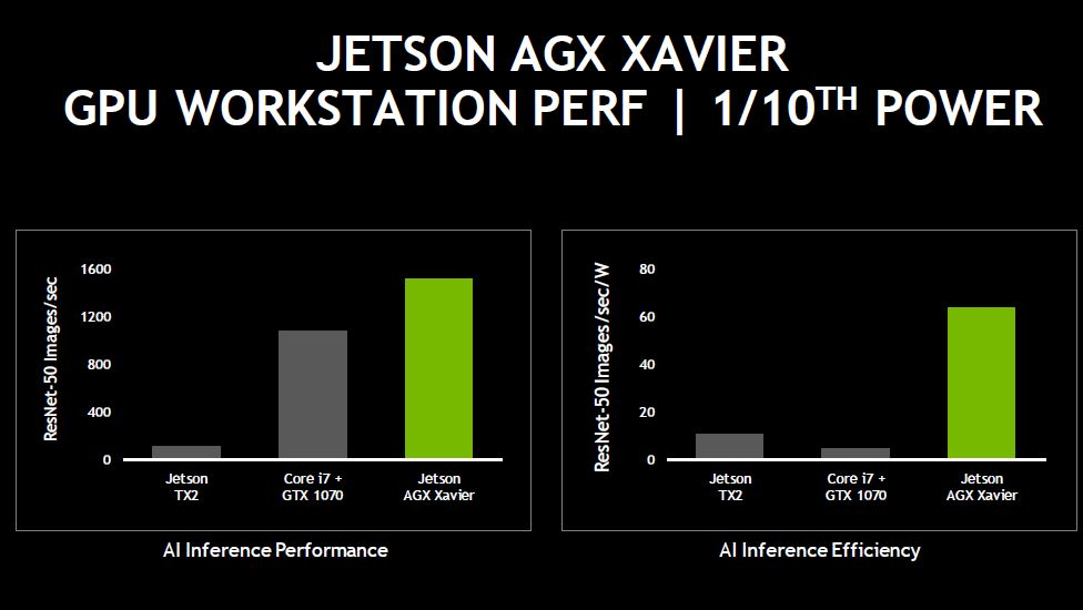 NVIDIA Jetson AGX Xavier Inference Performance