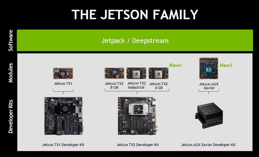 NVIDIA Jetson Family December 2018