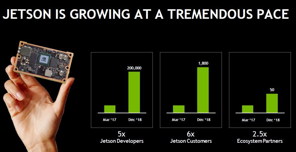 NVIDIA Jetson Family Growth