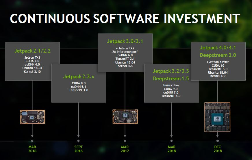 NVIDIA Jetson Software Investment