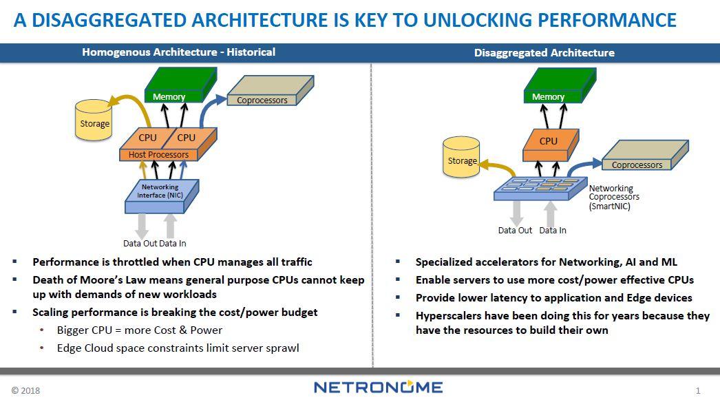 Netronome Disaggregated Architecture