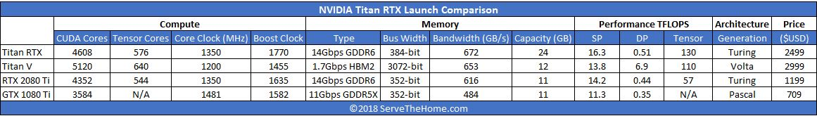 NVIDIA Titan RTX Launched with 24GB and NVLINK