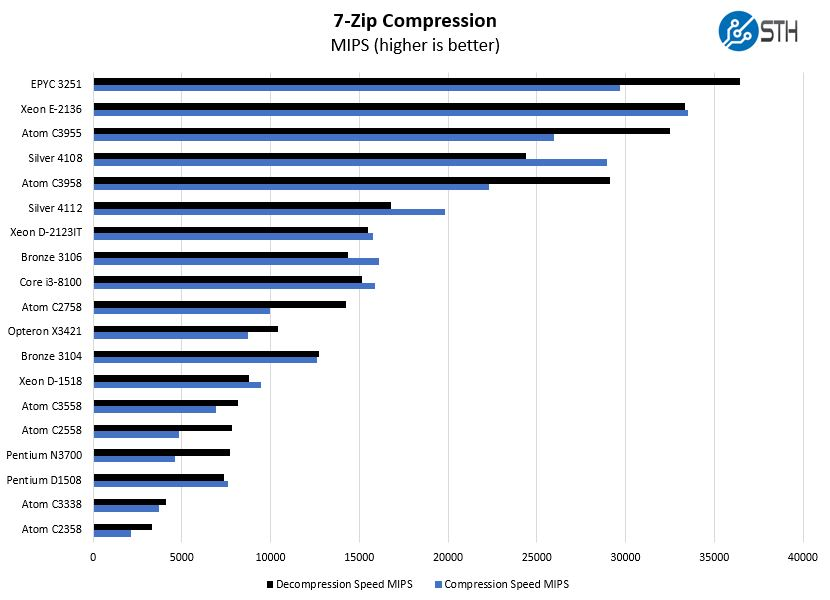 AMD Opteron X3421 7zip Compression Benchmark
