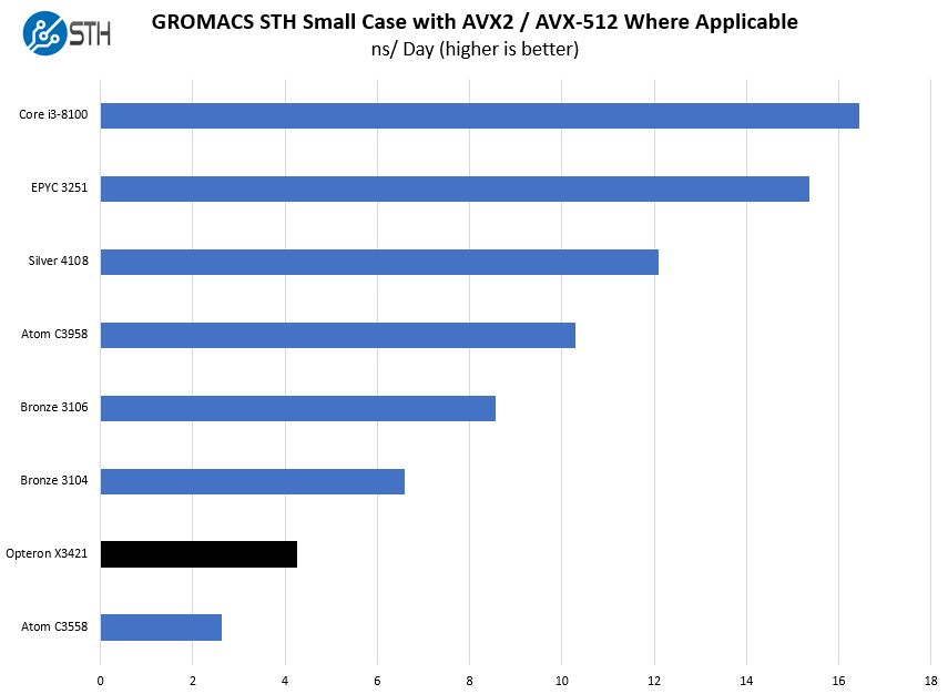 AMD Opteron X3421 GROMACS STH Small Benchmark