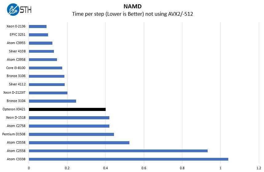 AMD Opteron X3421 NAMD Benchmark