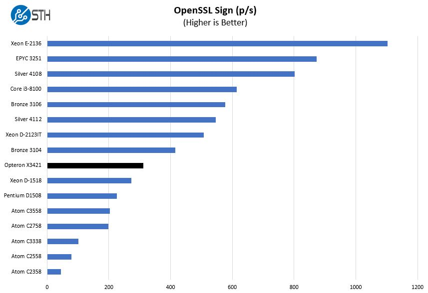 AMD Opteron X3421 OpenSSL Sign Benchmark