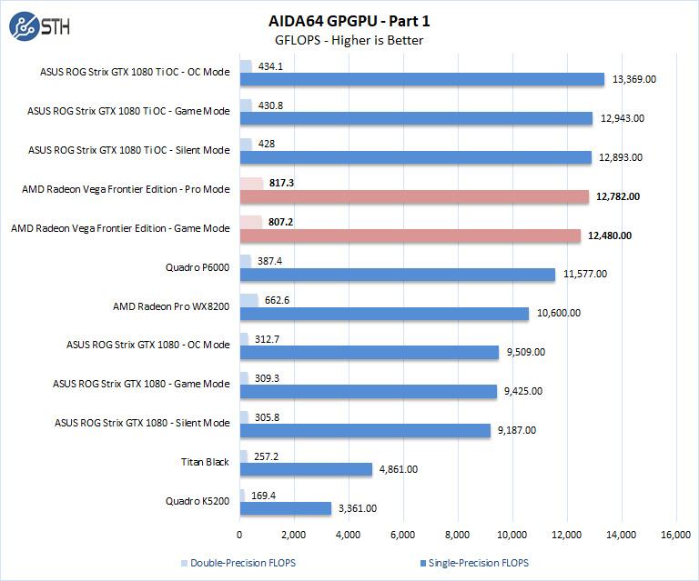 AMD Radeon Vega Frontier Edition AIDA64 GPGPU Part 1