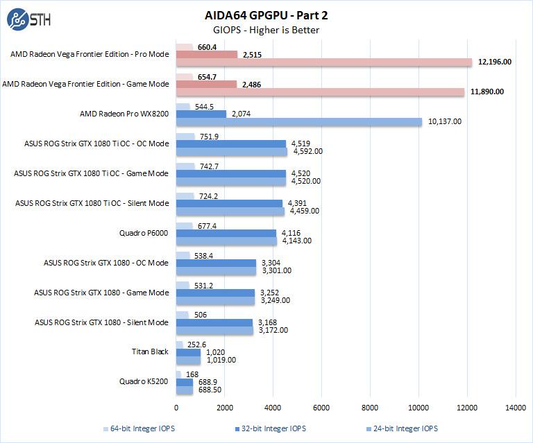AMD Radeon Vega Frontier Edition AIDA64 GPGPU Part 2