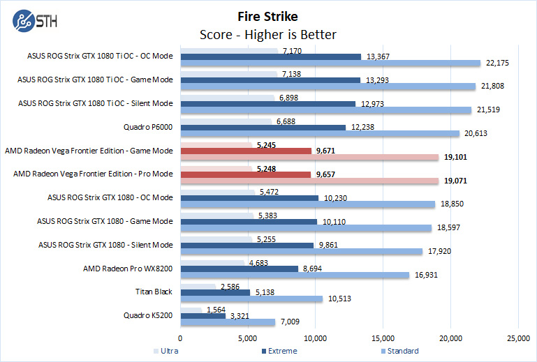 AMD Radeon Vega Frontier Edition Fire Strike
