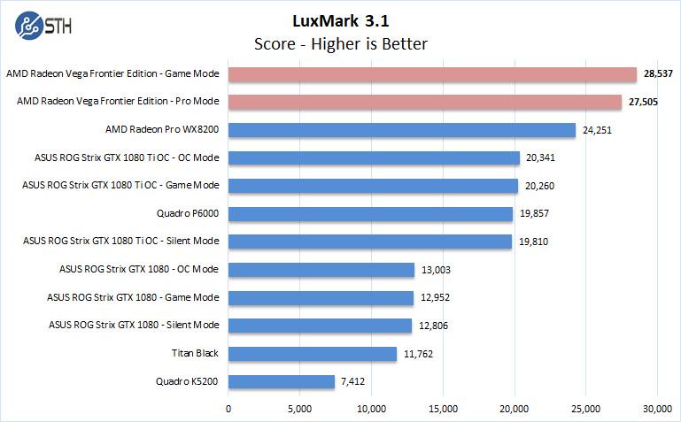 AMD Radeon Vega Frontier Edition LuxMark