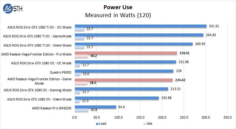 AMD Radeon Vega Frontier Edition Power Use