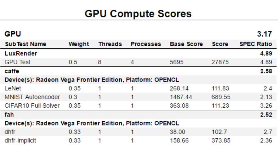 AMD Radeon Vega Frontier Edition SPECworkbench GPU Compute Game Mode