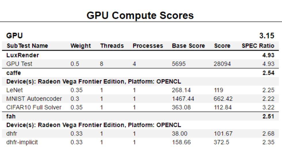 AMD Radeon Vega Frontier Edition SPECworkbench GPU Compute Pro Mode