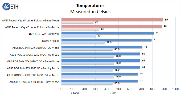AMD Radeon Vega Frontier Edition Temperatures