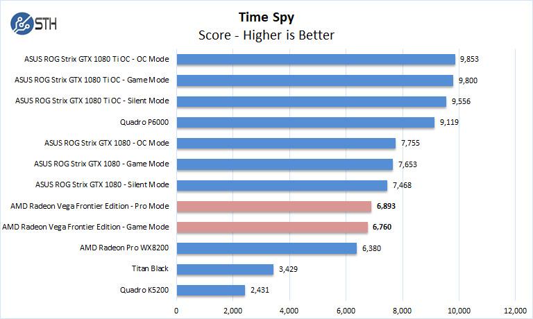 AMD Radeon Vega Frontier Edition Time Spy