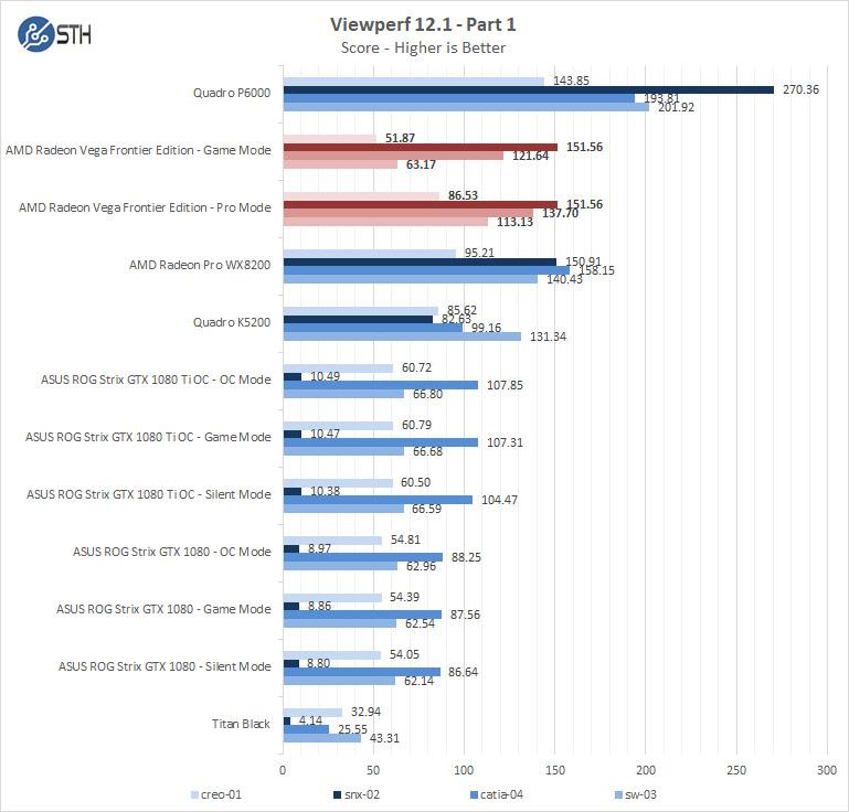 AMD Radeon Vega Frontier Edition Viewperf Part 1