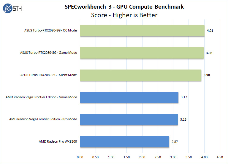 ASUS Turbo RTX2080 8G SPECworkbench GPU Compute