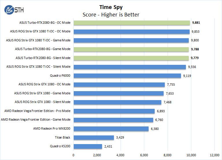 ASUS Turbo RTX2080 8G Time Spy