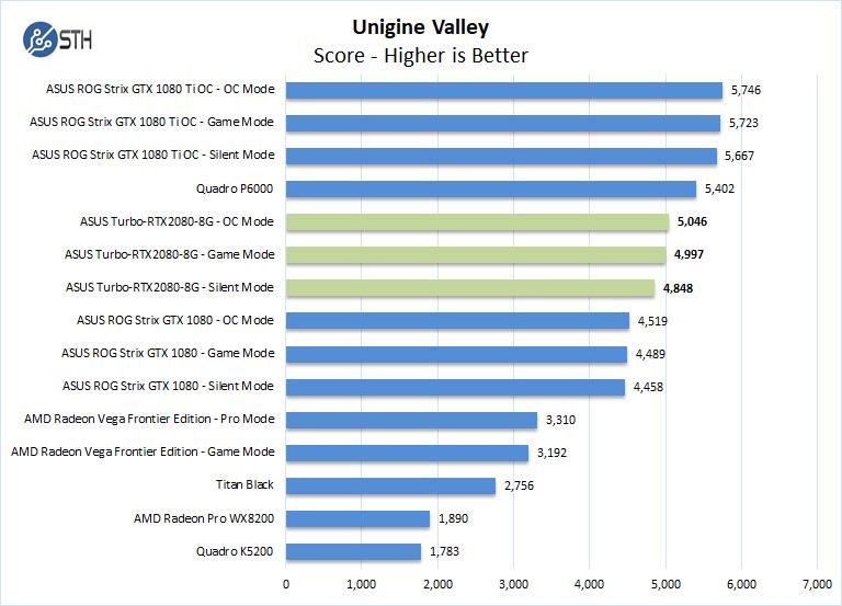 ASUS Turbo RTX2080 8G Unigine Valley