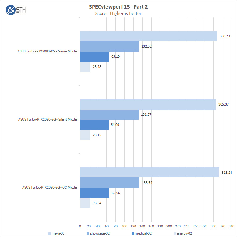 ASUS Turbo RTX2080 8G Viewperf13 Part 2