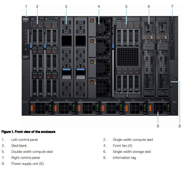 Dell EMC PowerEdge MX Front Diagram