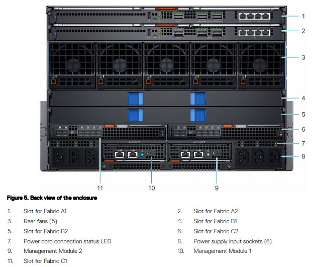 Dell EMC PowerEdge MX Rear Diagram