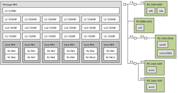 Dell EMC PowerEdge T340 Topology