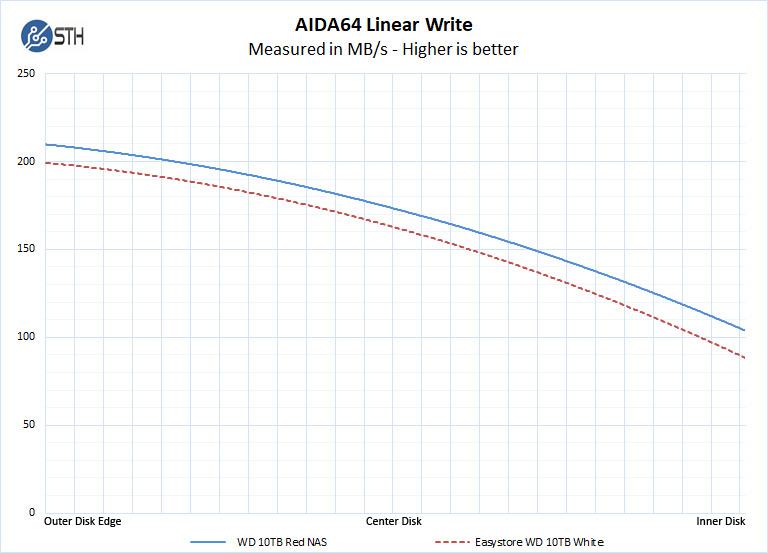 Easystore WD 10TB White Label AIDA64 Linear Write