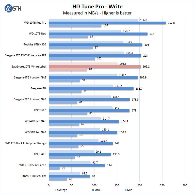 Easystore WD 10TB White Label HD Tune Pro Write