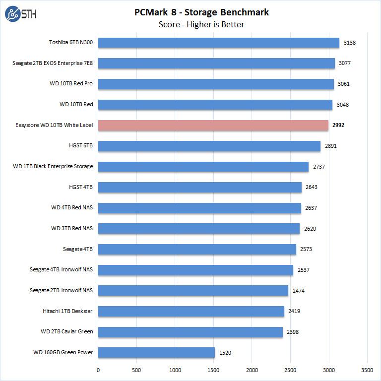 Easystore WD 10TB White Label PCMark 8 Storage Benchmark