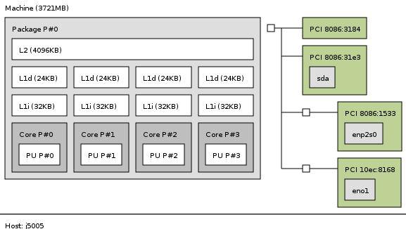 Fujitsu D3544 S Topology