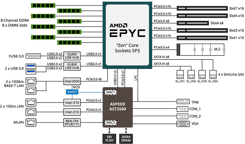 Gigabyte MZ01 CE0 Block Diagram