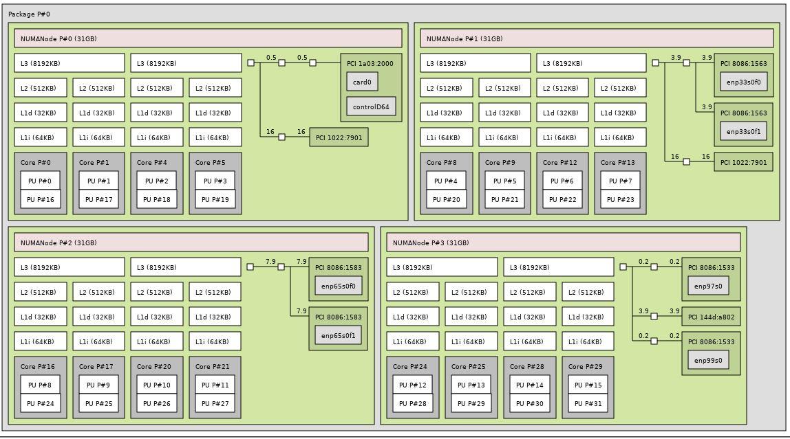 Gigabyte MZ01 CE0 Topology