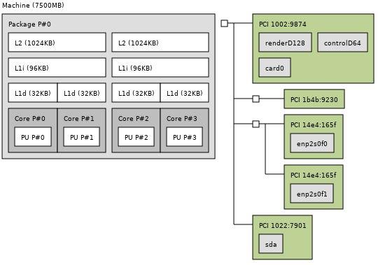 HPE ProLiant MicroServer Gen10 X3421 Topology