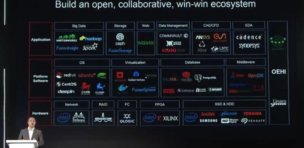 Huawei Arm Ecosystem