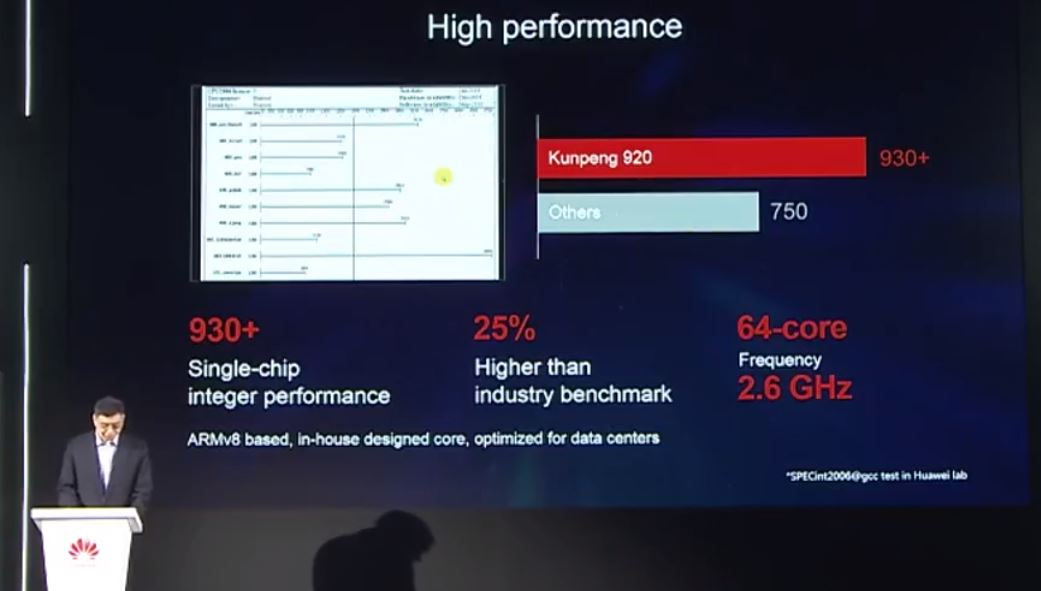 Huawei Kunpeng 920 2.6GHz Performance