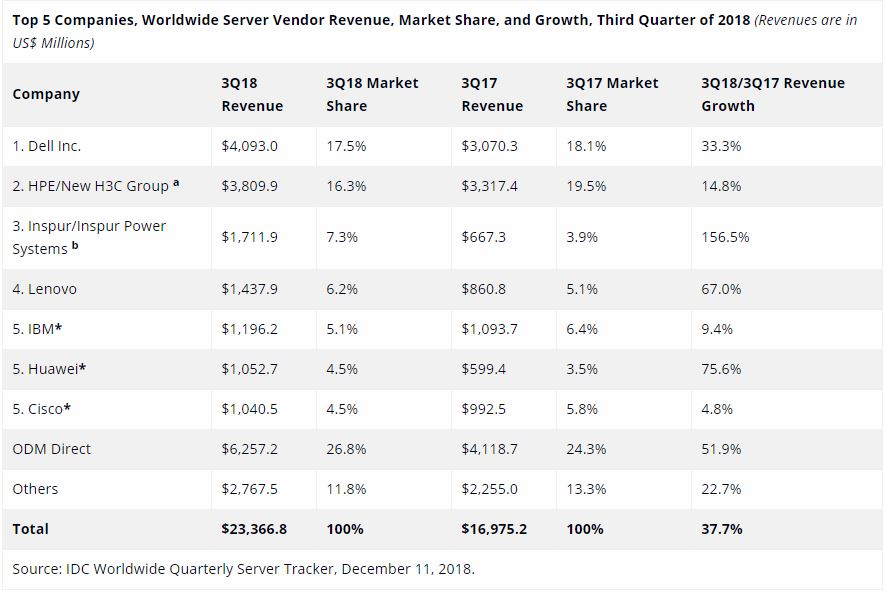 IDC Worldwide Quarterly Server Tracker December 2018 Revenue