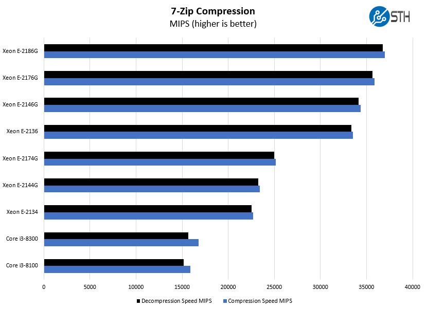 Intel Xeon E 2100 Options 7zip Benchmark
