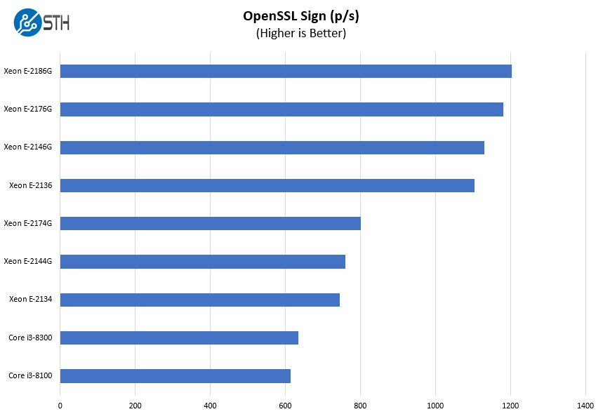 Intel Xeon E 2100 Options OpenSSL Sign Benchmark
