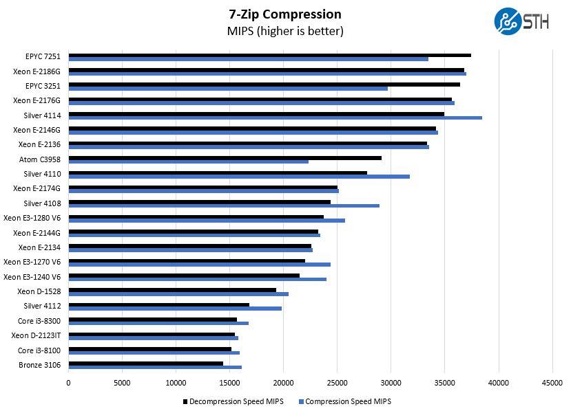 Intel Xeon E 2134 7 Zip Compression Benchmark